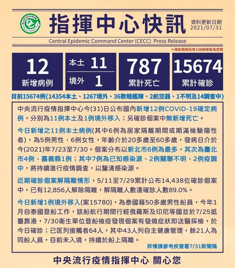 臺灣新冠至7/31累計15674確診787死 本土14354染疫779亡