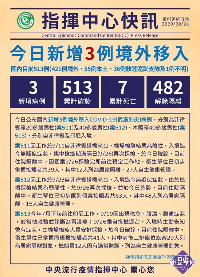 台灣武肺9/28再添3例境外移入 各從菲律賓及印尼入境男子確診