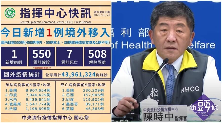 台灣武肺10/28新增1境外移入 為無症狀印尼籍移工