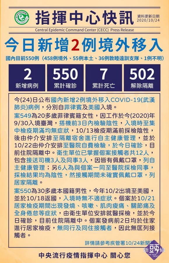 臺灣武肺10/24再添2境外移入 累積確診550例 7死502解隔離