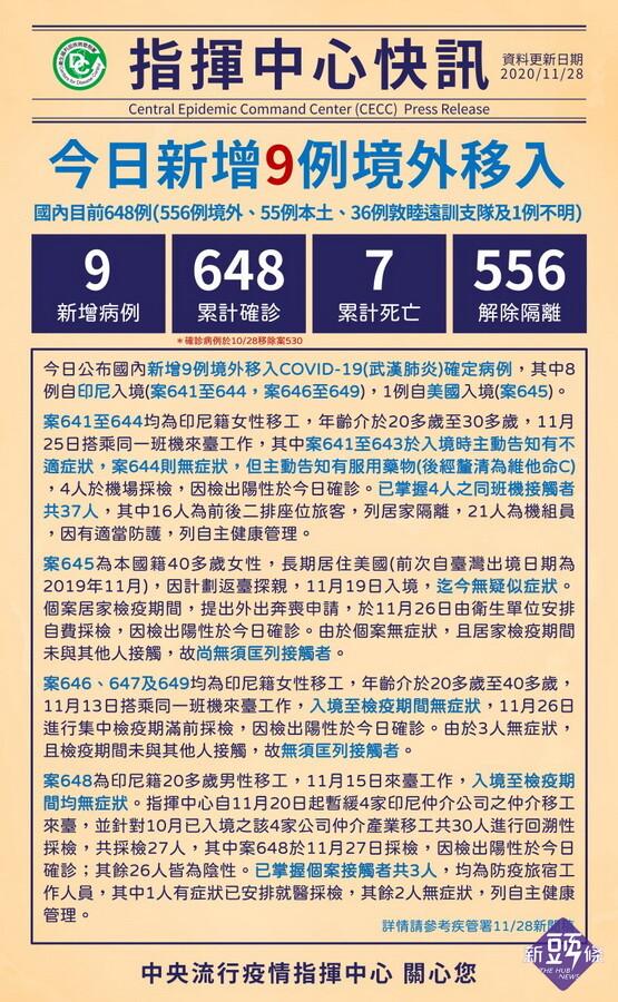 臺灣武肺11/28暴增9例境外移入 8為印尼移工 1從美國入境
