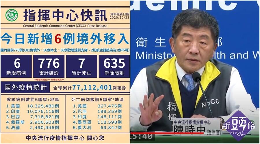 臺灣新冠疫情12/23新增6例境外移入 分從菲律賓及印尼入境