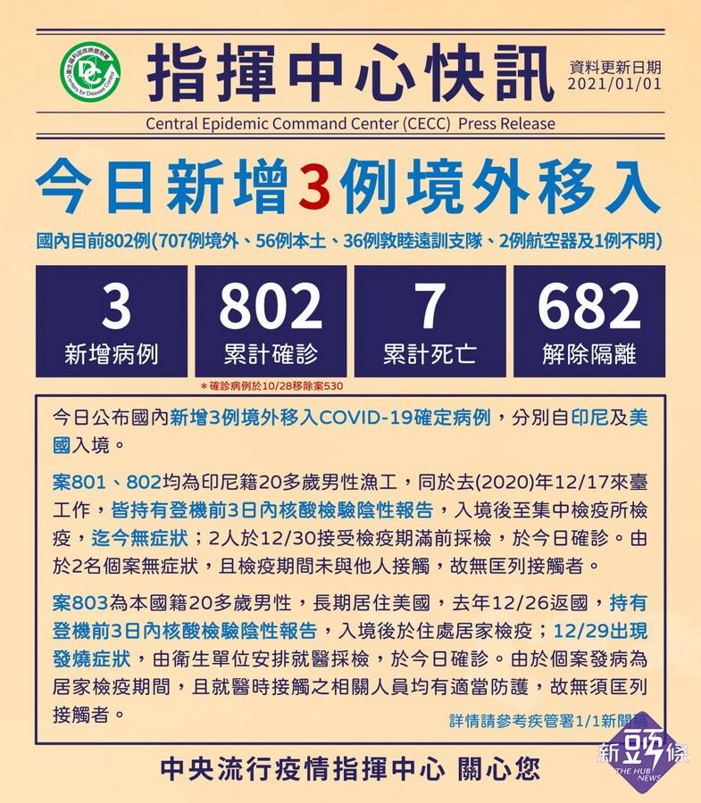 臺灣新冠1/1新增3境外移入 800防線失守!