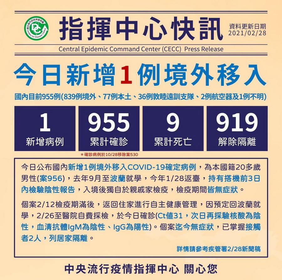臺灣新冠2/28增1境外移入 共955確診9死919解隔離