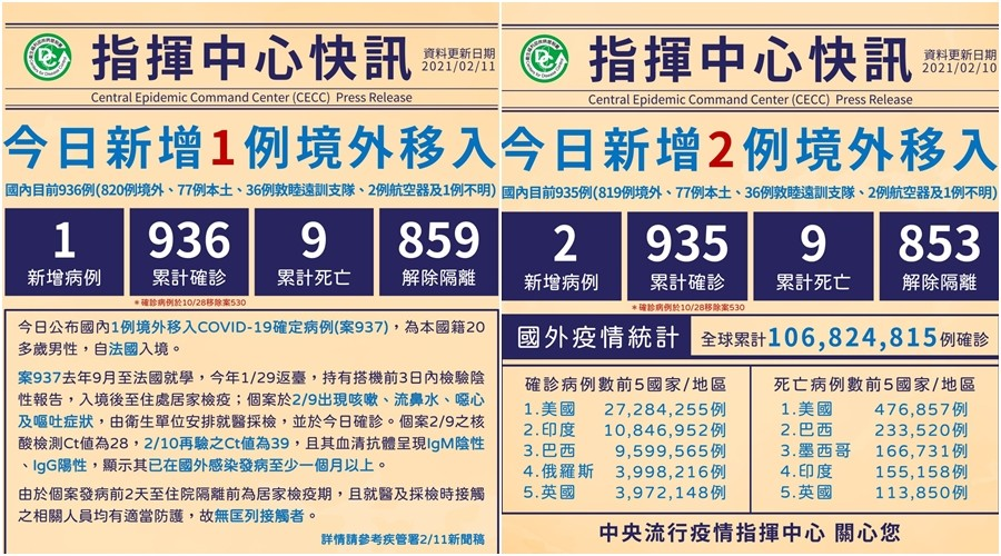臺灣新冠2/10-11增3境外移入 累計936確診9死859解隔離