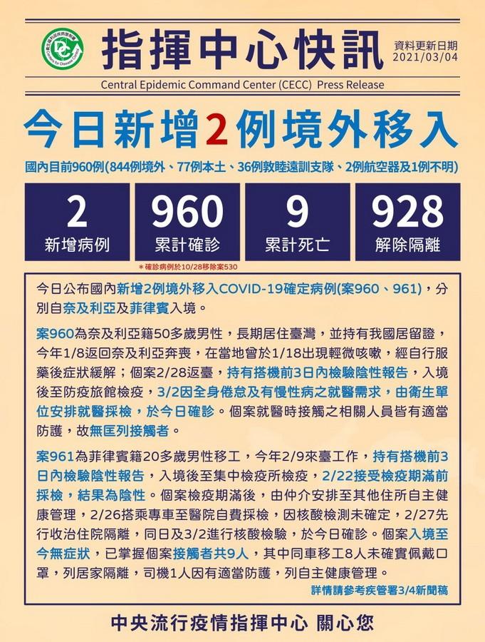 臺灣新冠3/4新增2境外移入 共960確診9死23住院隔離中