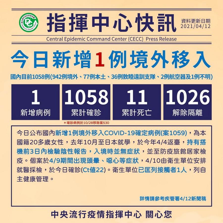 臺灣新冠4/12新增1境外移入 共1058確診11死 住院隔離降至21人