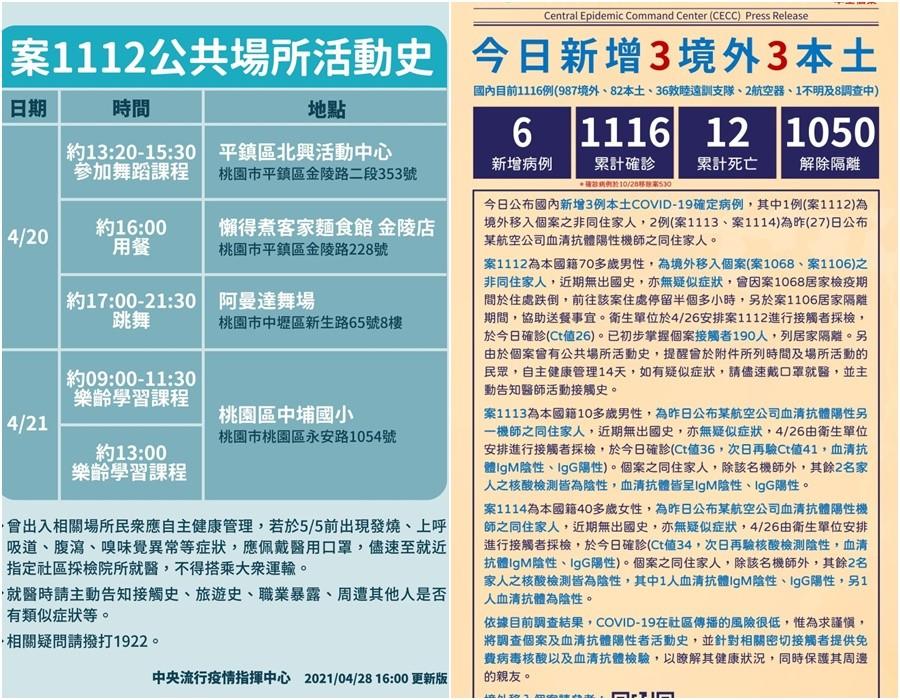 臺灣新冠4/28新增3本土3境外 指揮中心發布相關個案活動史