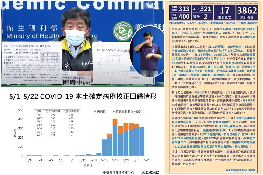 臺灣新冠連日炸裂 至5/22共3862確診17人死亡