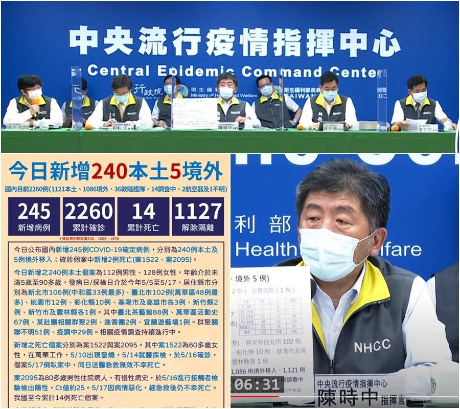 臺灣新冠5/18新增240本土5境外2死亡 共已2260確診14死1119隔離中