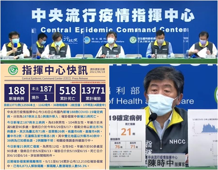 臺灣新冠至6/18累計13771確診518死 本土12556死亡511