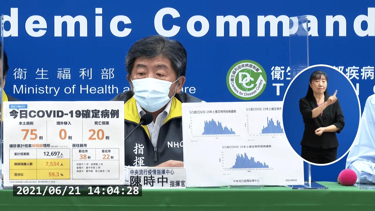 快訊/台灣今新增75例本土 20例死亡